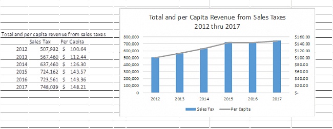 Total and per Capita Revenue from Sales Tax 2012 through 2017